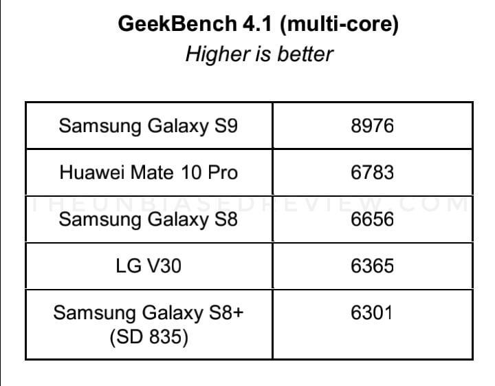 https://theunbiasedreview.com/check-samsung-ga…-9810-benchmarks/